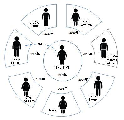 かがみの孤城_登場人物2
