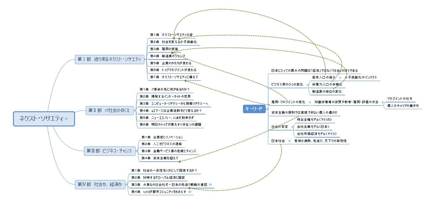 ネクスト・ソサエティ_マインドマップ