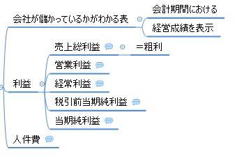 決算書_第2章_xmind