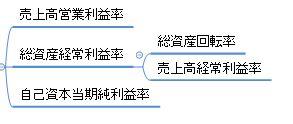 決算書_第5章_xmind