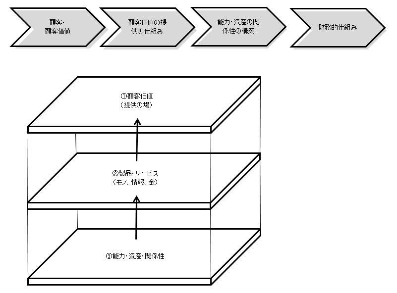 ビジネスのためのデザイン思考_図6